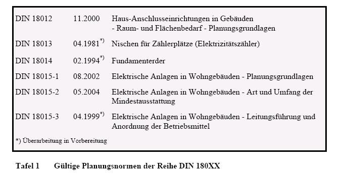 din 18012 din 18015 wesentliche planungsnormen f r. Black Bedroom Furniture Sets. Home Design Ideas