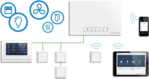 busch free home wireless. Black Bedroom Furniture Sets. Home Design Ideas
